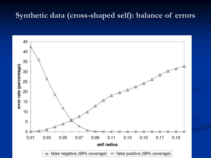 Synthetic data (cross-shaped self): balance of errors