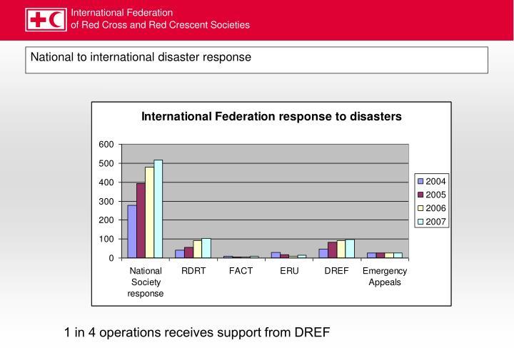 National to international disaster response