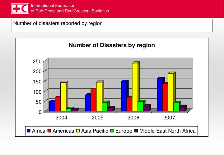 Number of disasters reported by region