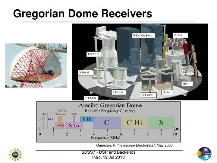 Gregorian Dome Receivers