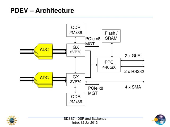 PDEV – Architecture