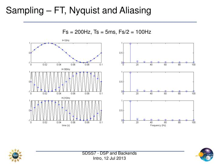 Sampling – FT, Nyquist and Aliasing