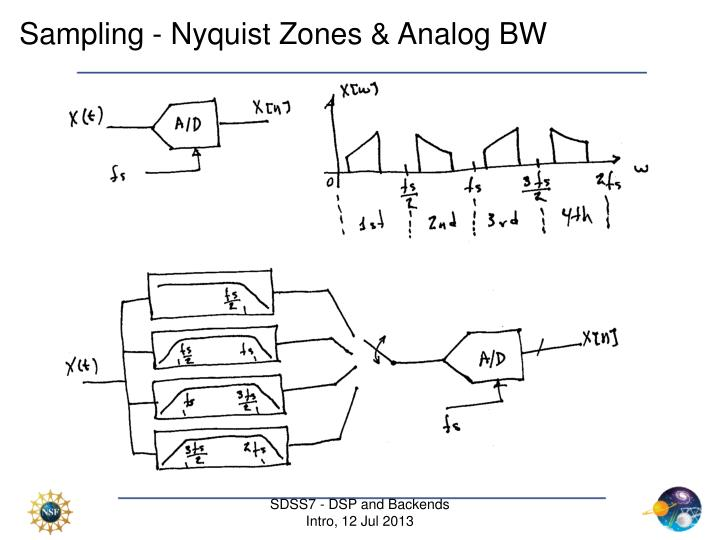 Sampling - Nyquist Zones & Analog BW