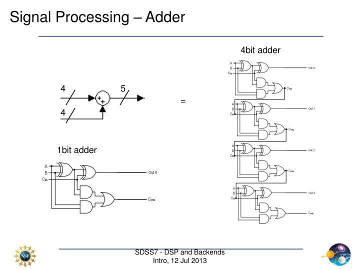Signal Processing – Adder
