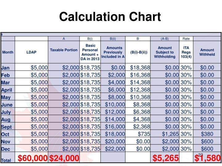 Calculation Chart