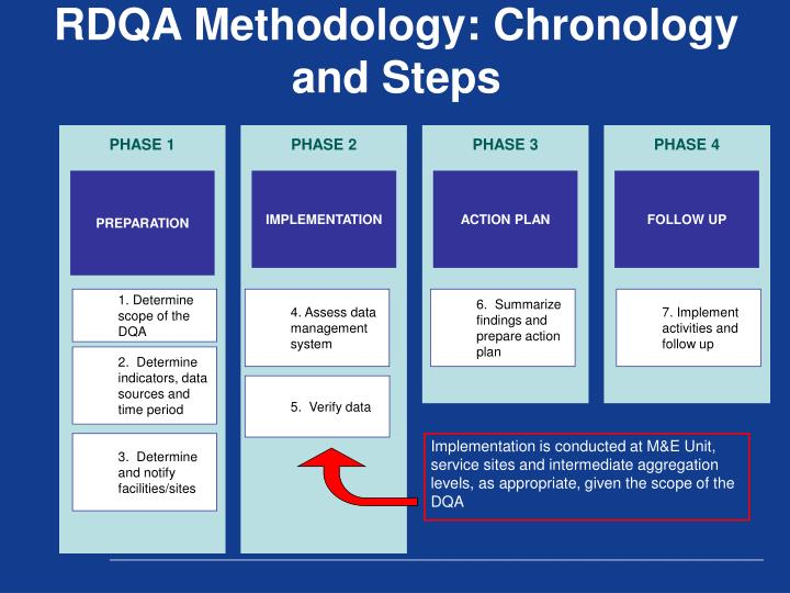 RDQA Methodology: Chronology and Steps