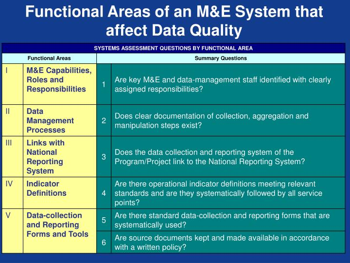 Functional Areas of an M&E System that affect Data Quality