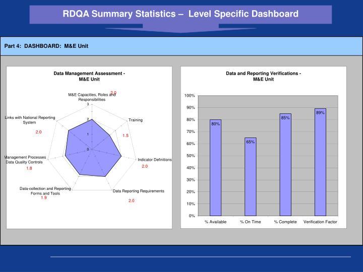RDQA Summary Statistics –  Level Specific Dashboard