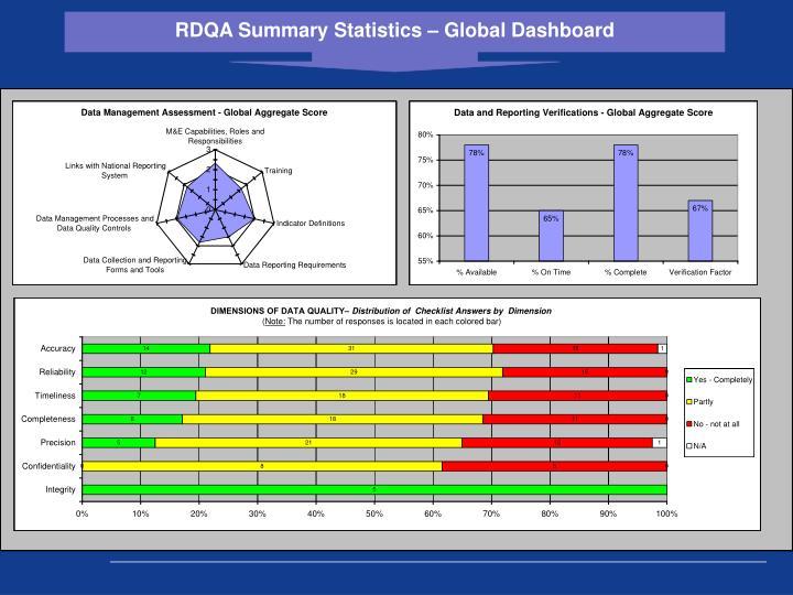 RDQA Summary Statistics – Global Dashboard