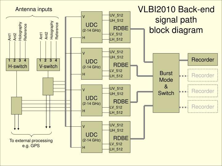 VLBI2010 Back-end