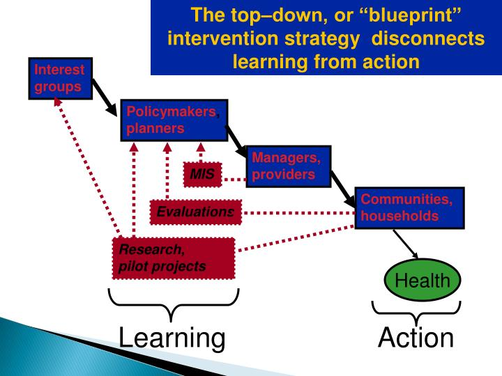 "The top–down, or ""blueprint""  intervention strategy  disconnects learning from action"