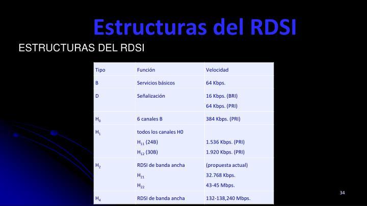 Estructuras del RDSI