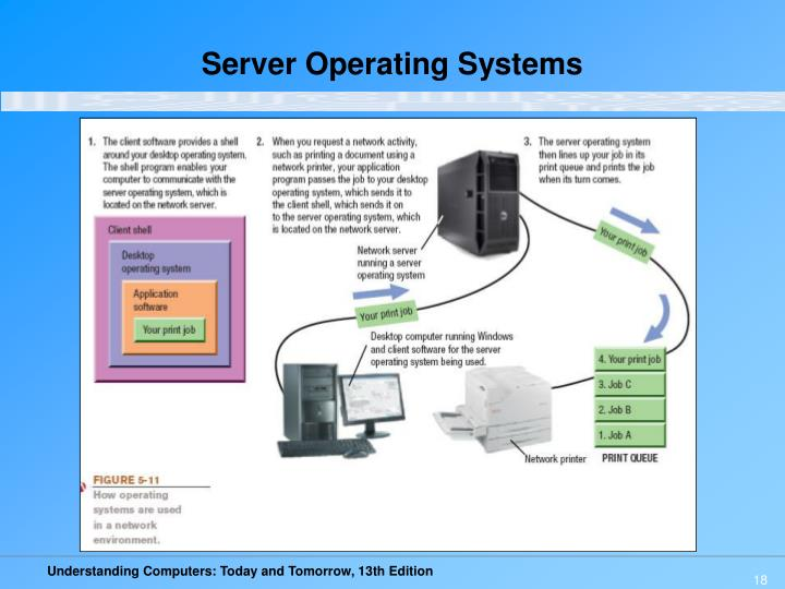 Server Operating Systems