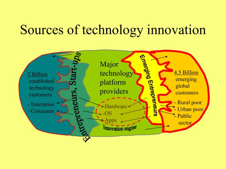 Sources of technology innovation