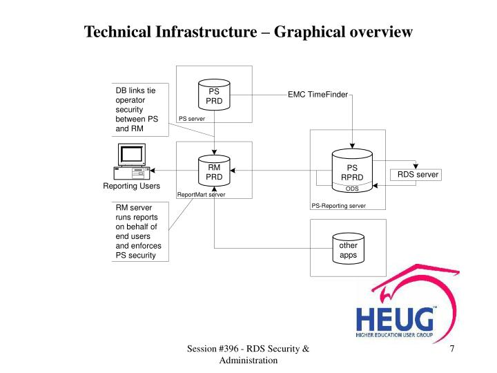 Technical Infrastructure – Graphical overview
