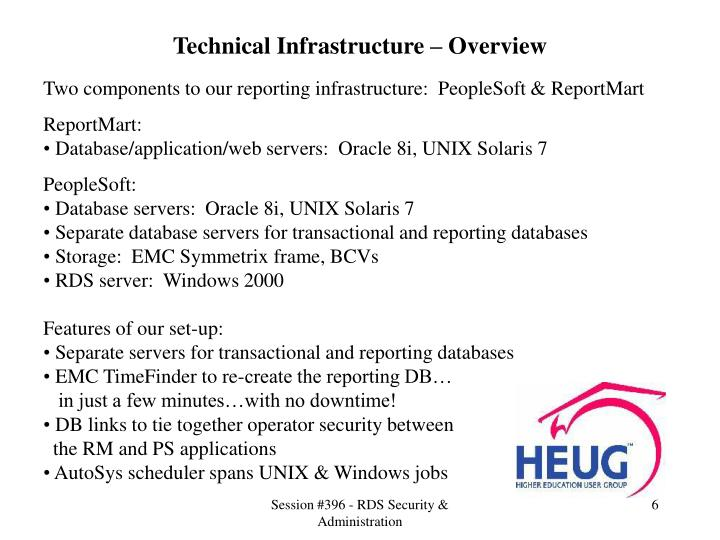 Technical Infrastructure – Overview