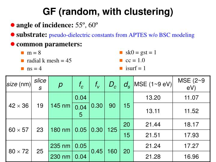 GF (random, with clustering)