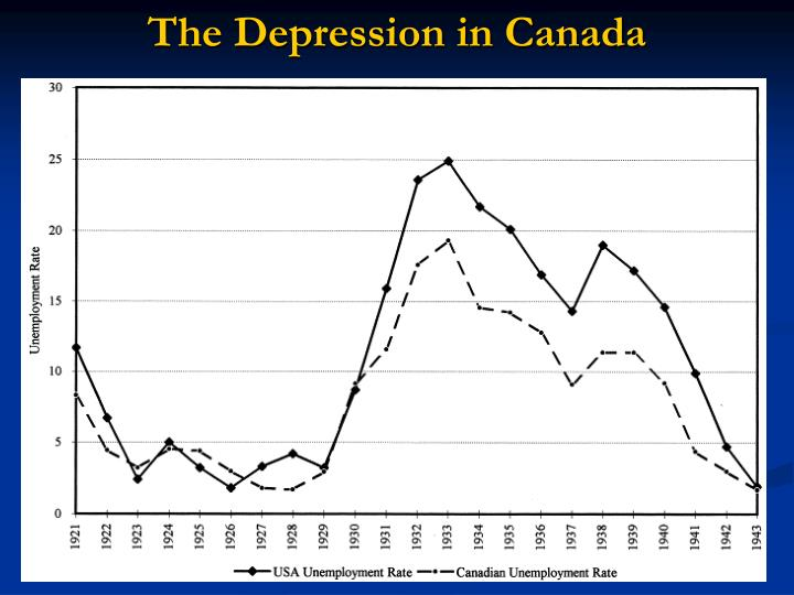 The Depression in Canada