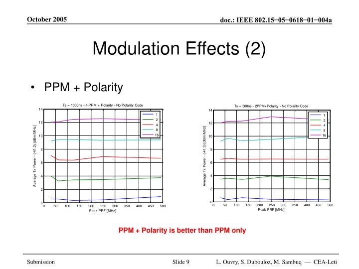 Modulation Effects (2)