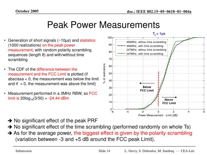Peak Power Measurements