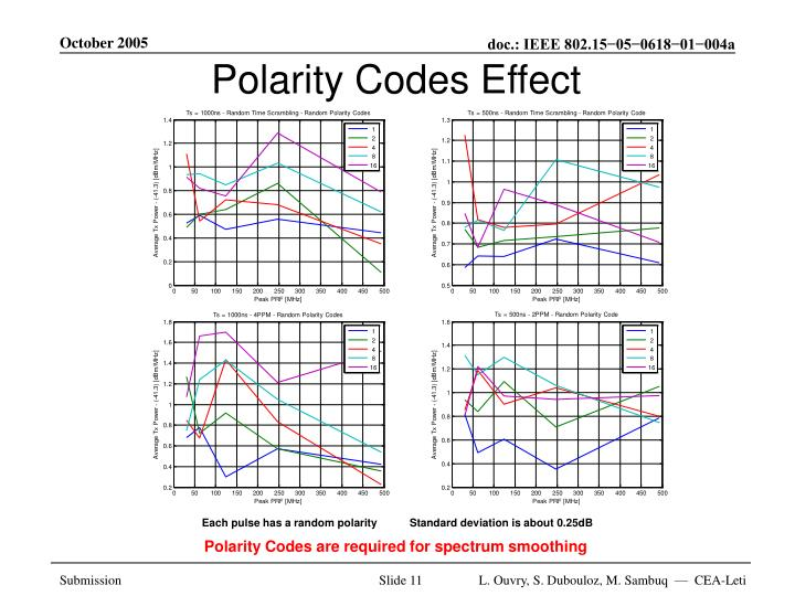 Polarity Codes Effect