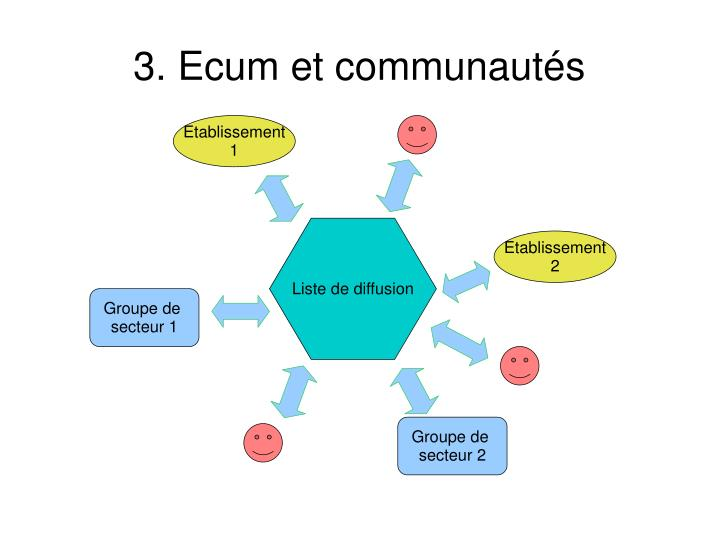 3. Ecum et communautés