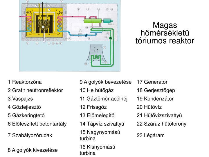 Magas hőmérsékletű tóriumos reaktor