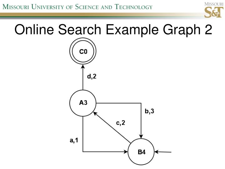 Online Search Example Graph 2