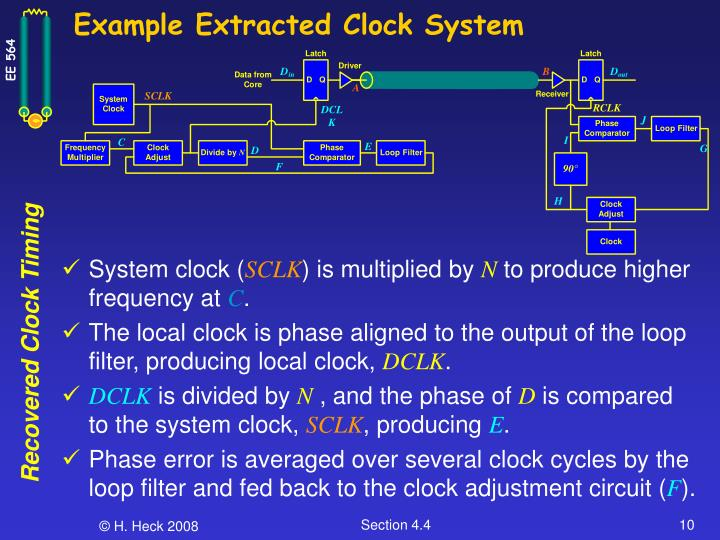 Example Extracted Clock System