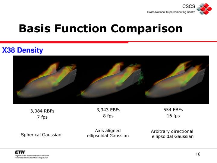 Basis Function Comparison