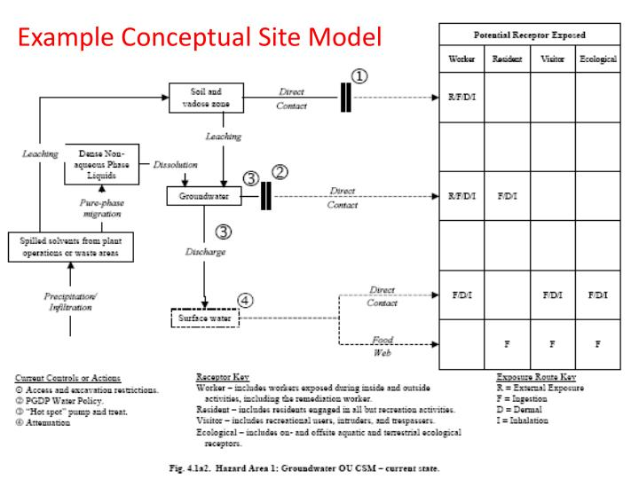 Example Conceptual Site Model