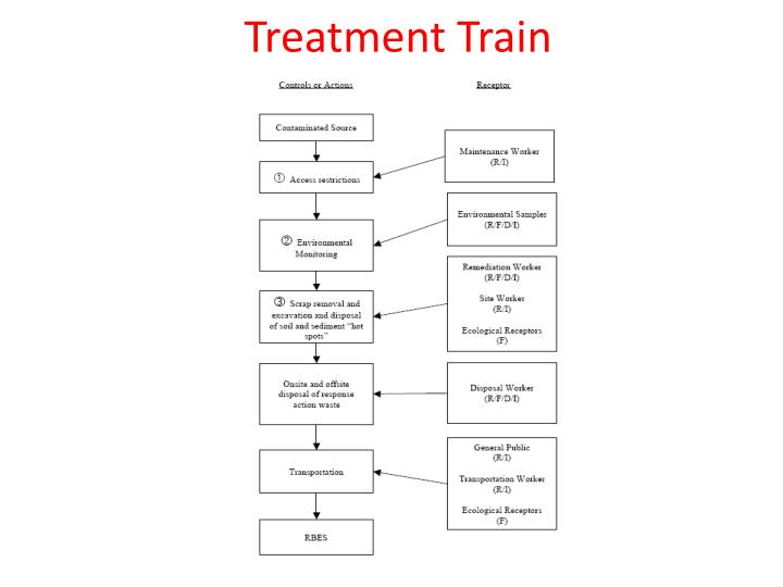 Treatment Train