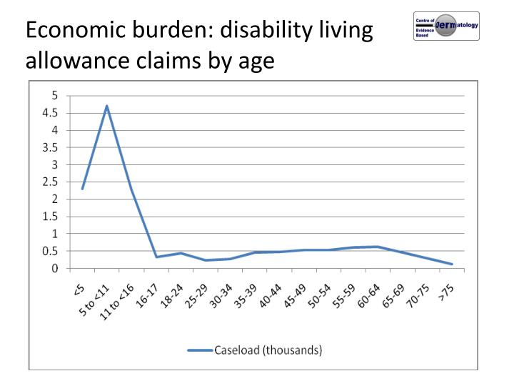 Economic burden: disability living allowance claims by age