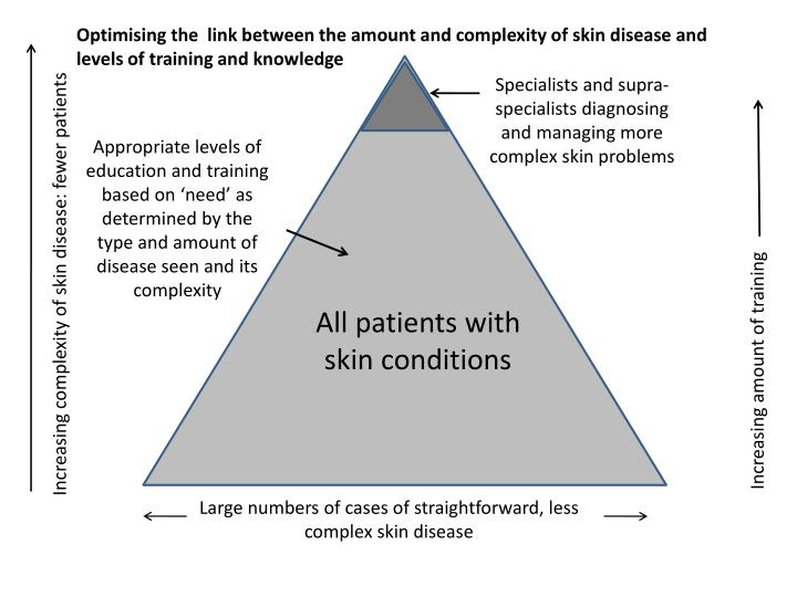 Optimising the  link between the amount and complexity of skin disease and levels of training and knowledge