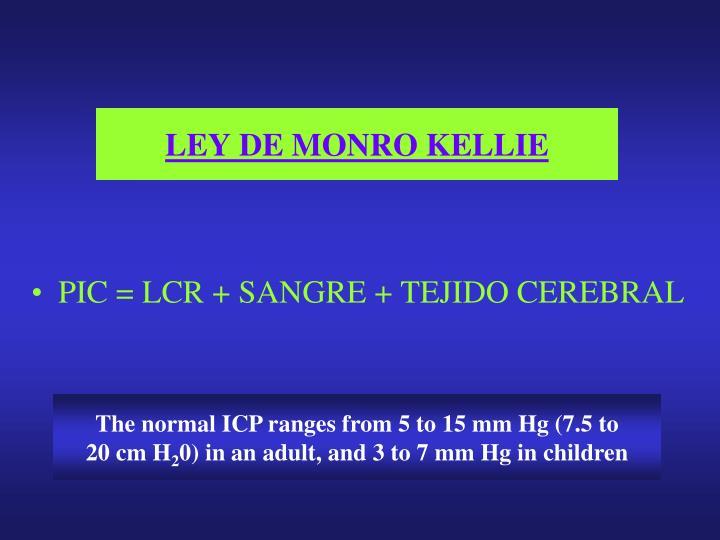LEY DE MONRO KELLIE