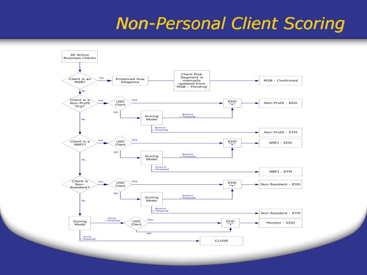 Non-Personal Client Scoring