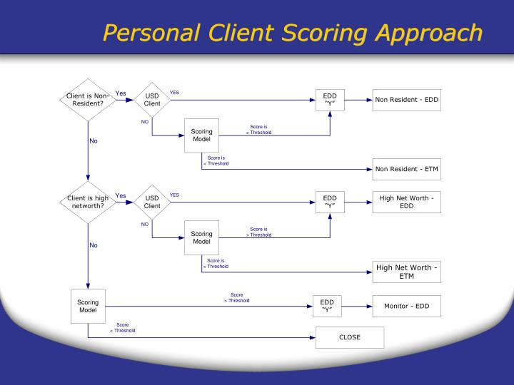 Personal Client Scoring Approach