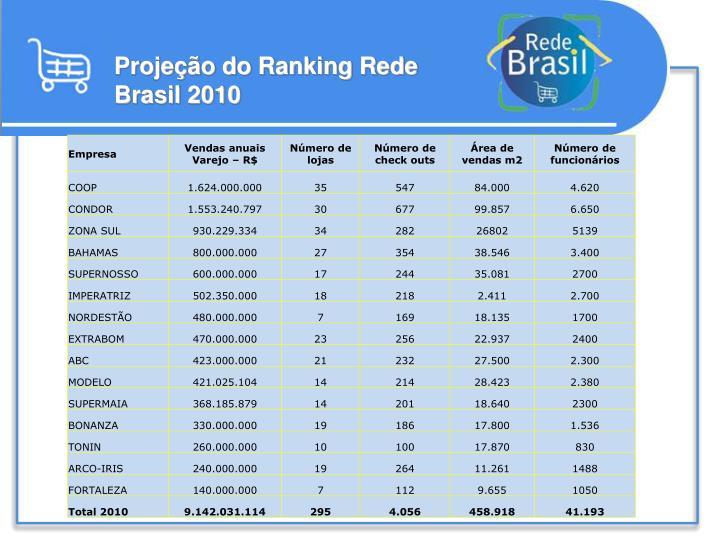 Projeção do Ranking Rede Brasil 2010