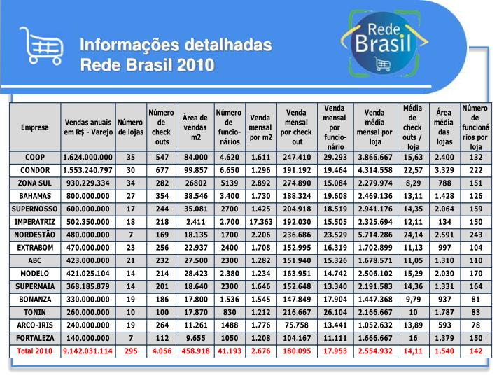 Informações detalhadas Rede Brasil 2010