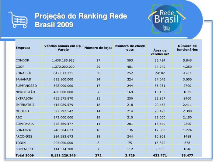 Projeção do Ranking Rede Brasil 2009