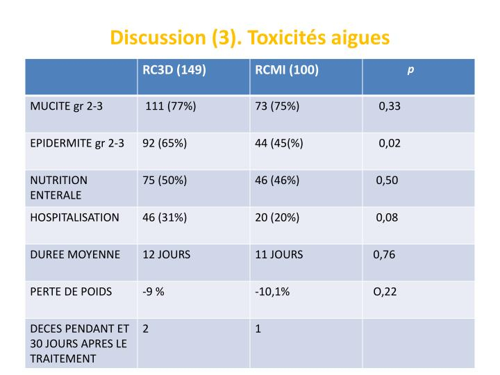 Discussion (3). Toxicités aigues