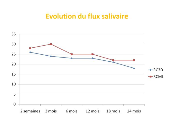Evolution du flux salivaire