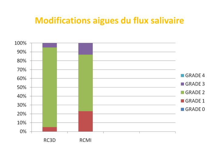 Modifications aigues du flux salivaire