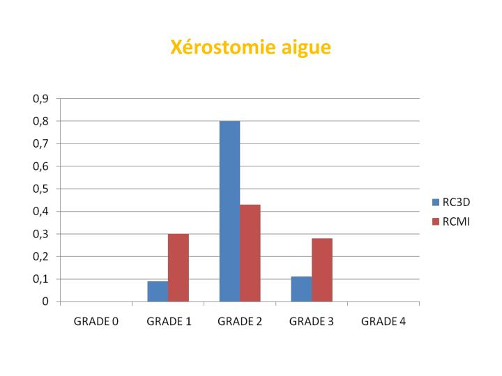 Xérostomie aigue