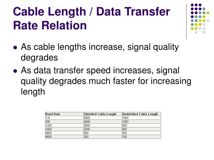 Cable Length / Data Transfer Rate Relation
