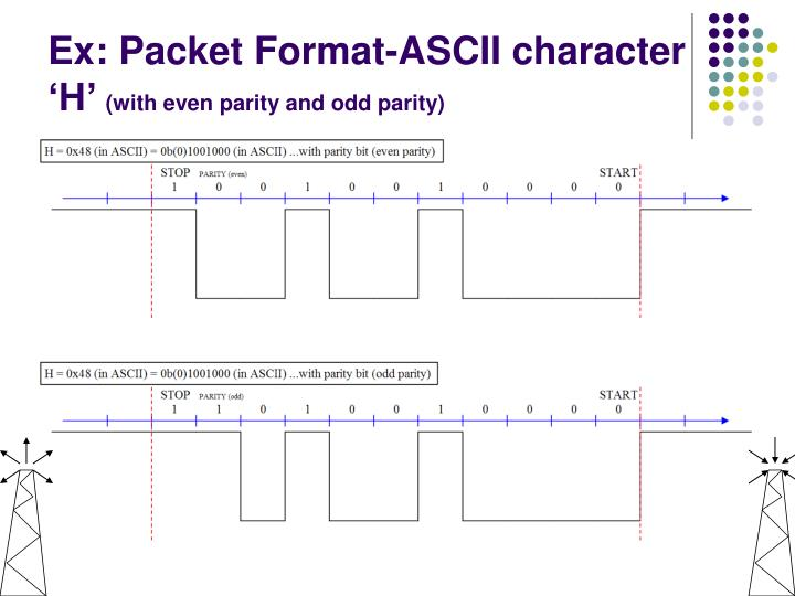 Ex: Packet Format-ASCII character 'H'