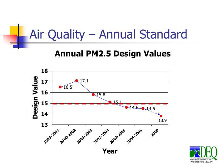 Air Quality – Annual Standard