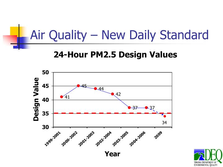 Air Quality – New Daily Standard
