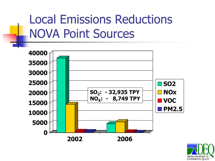 Local Emissions Reductions  NOVA Point Sources