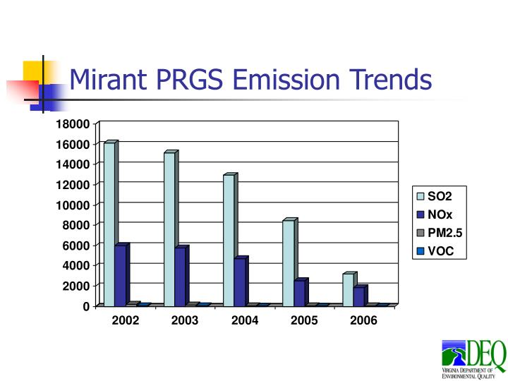 Mirant PRGS Emission Trends